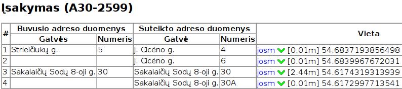adresu_isakymo_detales