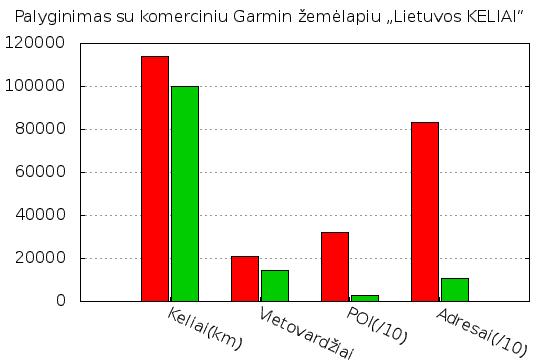 Palyginimas su Garmin žemėlapiu